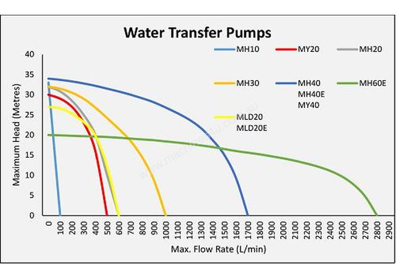 Water Master Honda Transfer 4