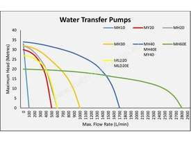 Water Master Honda Transfer 6