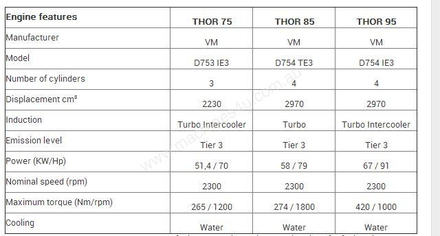 Thor RS