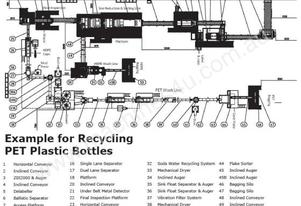 Washing/Recycling & Sorting Plants for PET Bottles