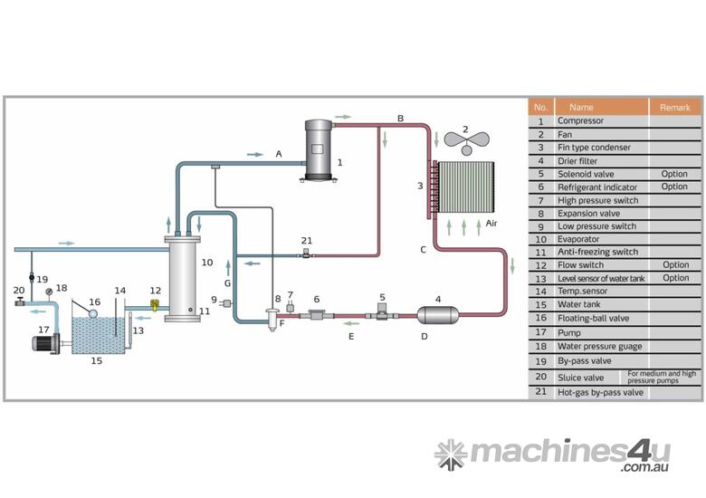 Industrial Water Chiller - AIR COOLED