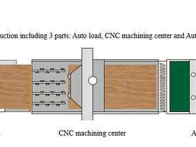 NANXING Auto Load & Unload Flatbed Nesting CNC Machine NCG2513L - picture3' - Click to enlarge