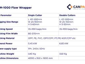 CPM 1000 Flow Wrapper (See Video) - picture6' - Click to enlarge