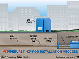 NEW GRUNDOBURST PIPE BURSTING SYSTEM - picture1' - Click to enlarge