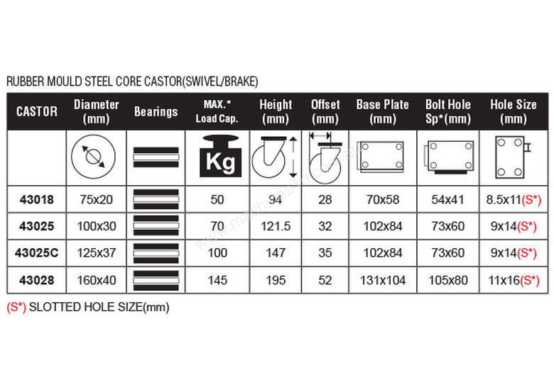 43025C - RUBBER MOULD STEEL CORE CASTOR(SWIVEL/BRAKE)