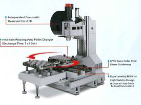 Acra Seiki Twin Pallet Vertical Machining Centres - picture8' - Click to enlarge