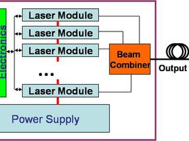 IPG  fiber lasers - picture3' - Click to enlarge